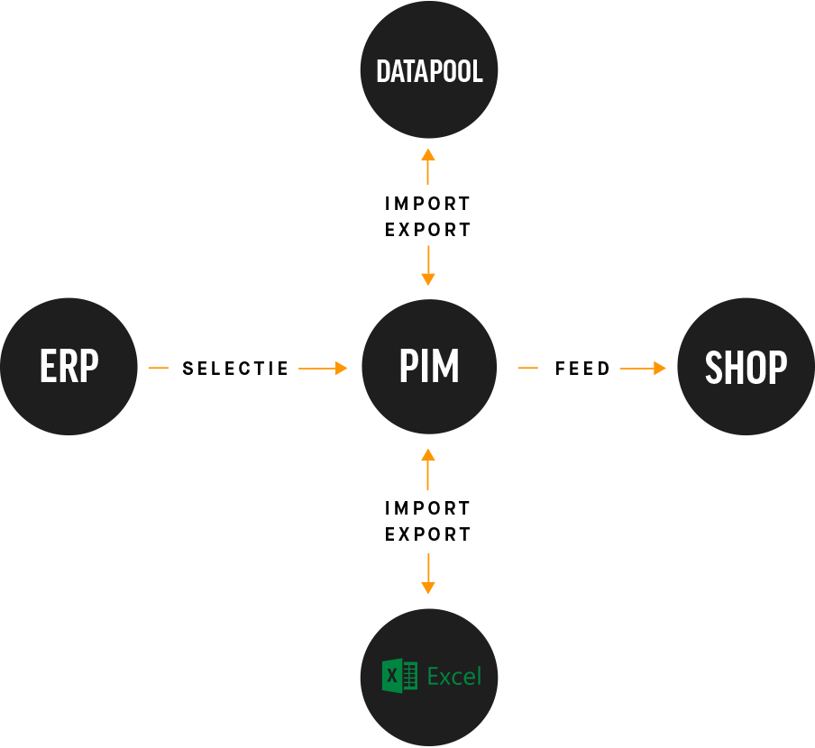 Shoxl PIM: central product data management for wholesale